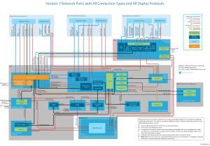 [Whitepaper] Network Ports in VMware Horizon 7 | VMware