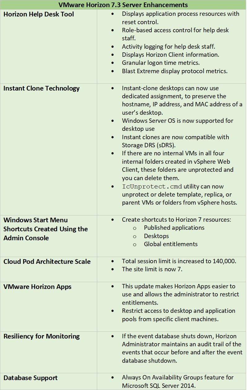 What's New in VMware Horizon 7 3 1 & Horizon Client 4 6