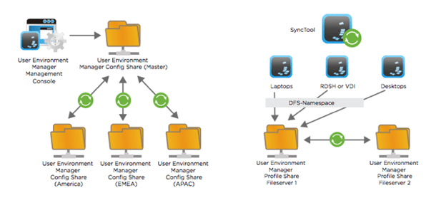Multi-Site Deployment User Environment Manager