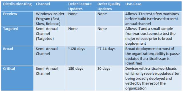 Windows Update Management Using Workspace ONE
