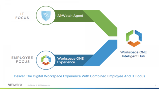 Workspace ONE Intelligent Hub
