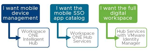 Workspace-ONE-Intelligent-Hub