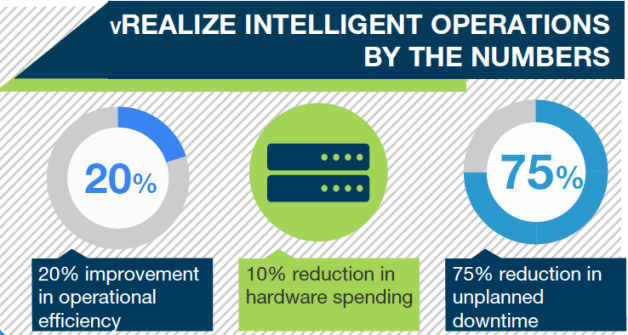 Quantifiable VMware vRealize Intelligent Operations benefits