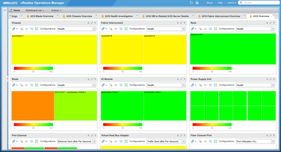 Cisco UCS Overview Dashboard from Blue Medora