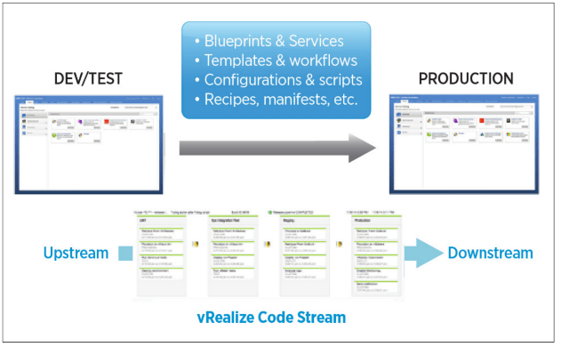 vRealize Code Stream management
