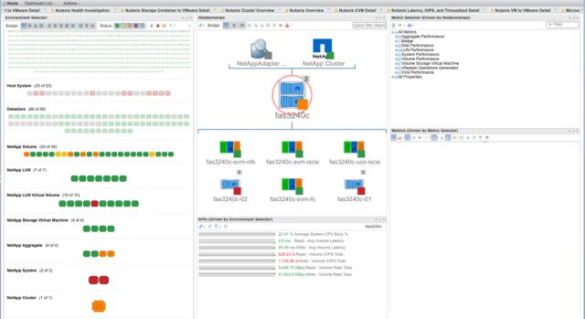 NetApp Storage Topology Dashboard from Blue Medora