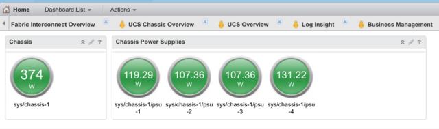 Cisco power consumption dashboard