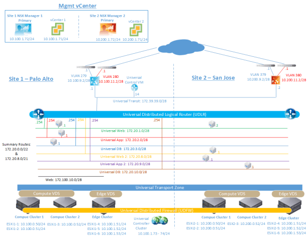 Figure 3: Example Cross-VC NSX Deployment
