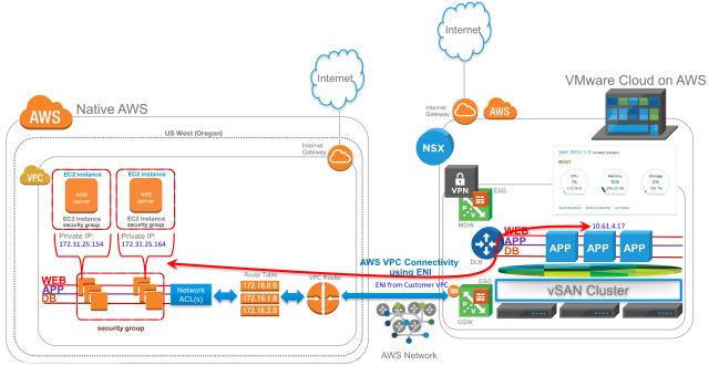 Figure 6: VMware Cloud on AWS Lab Setup