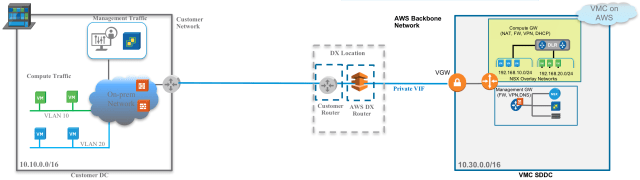 Figure 5: VMware Cloud on AWS and Direct Connect Deployment with Customer Switch/Router at DX Location