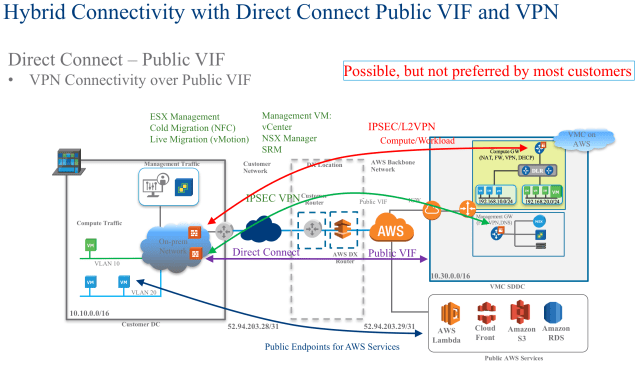 Figure 8: VMware Cloud on AWS and Direct Connect Deployment Using Public VIF
