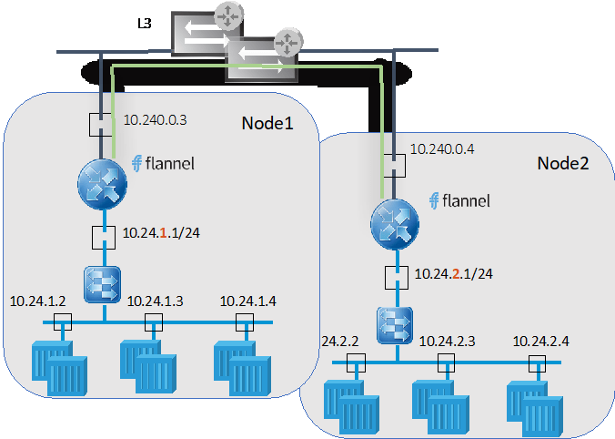 NSX-T – Route to Cloud