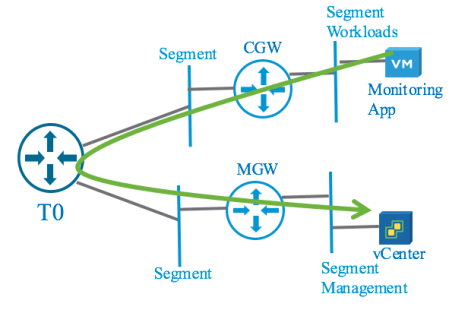 Figure 11: Connectivity from Overlay to Management Infrastructure