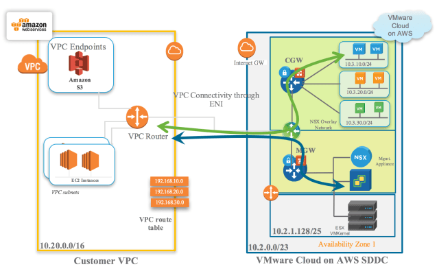 Figure 1: VMware Cloud on AWS with NSX-T SDDC