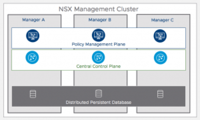 NSX-T 2.4 Unified Appliance Cluster