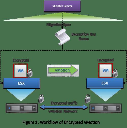 enc-vmotion-blog-workflow-fig
