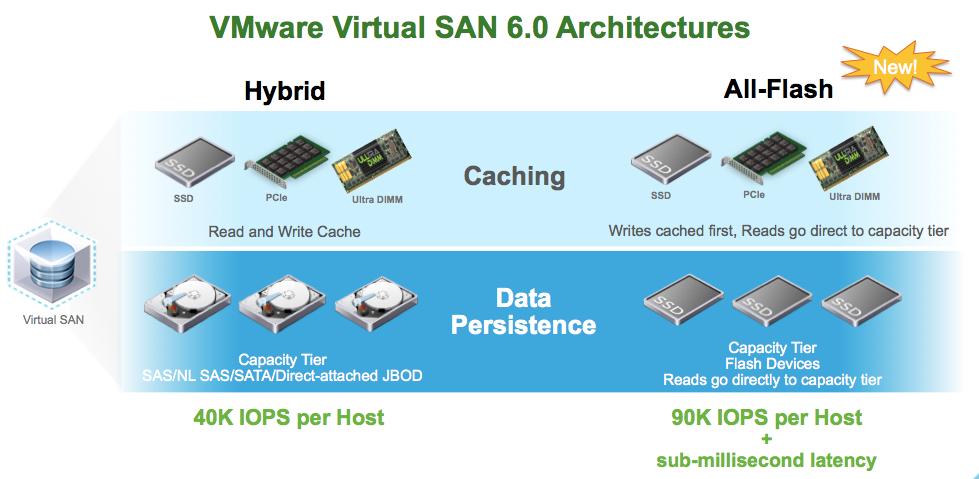 VMware Virtual SAN 6 0 - PunchingClouds