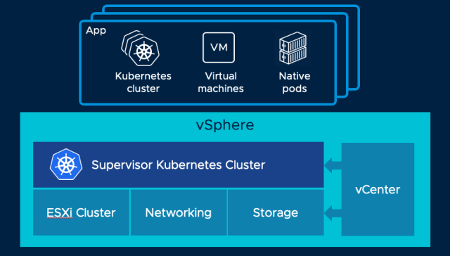 Project Pacific: Kubernetes native vSphere platform