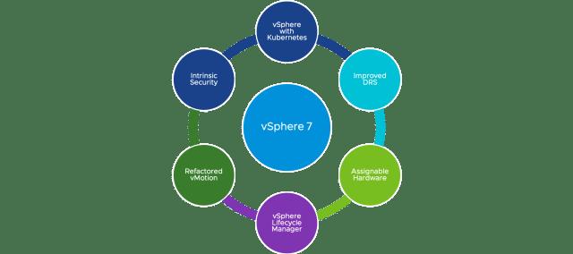 vSphere 7 Features in a Circular Diagram