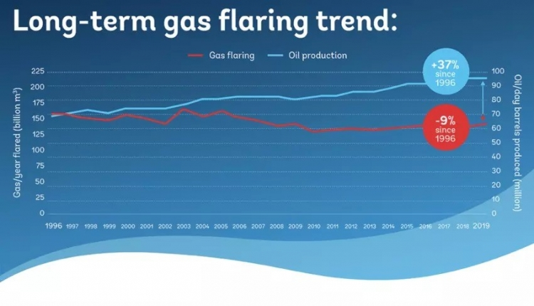 The world has made progress on gas flaring over the past 25 years