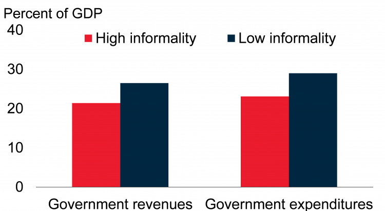 Figure 4. Government revenues and expenditures