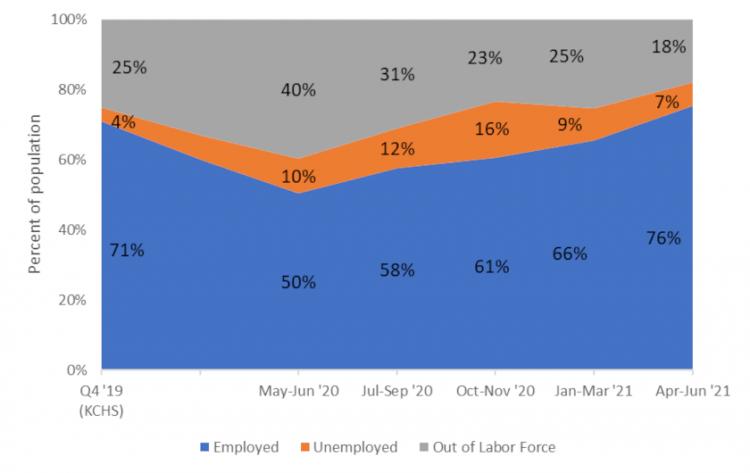 Figure 2. Labor Force Statistics (Age 18-64 years)