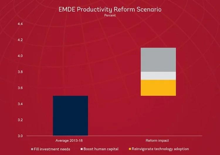 Productivity growth under reform scenarios