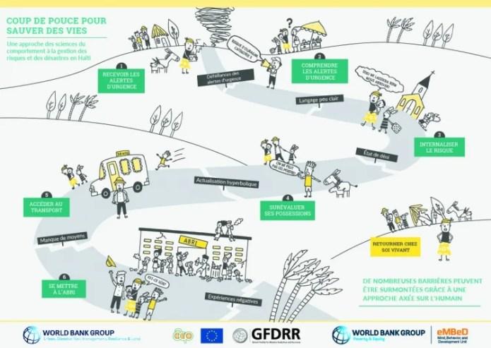 : Service Schémas de pensée, comportements et développement (eMBeD) - Banque mondiale.