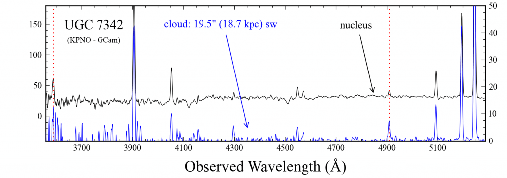 UGC 7342 nuclear and cloud spectra