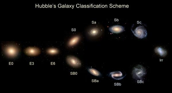 Types of Galaxies | Galaxy Zoo