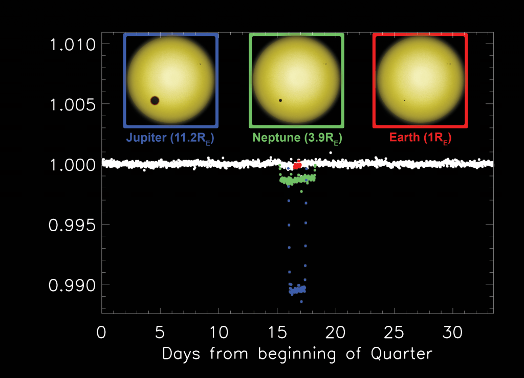 The effects of 3 different types of transiting planets on a Kepler light curve. (Illustration: H. & M. Giguere)