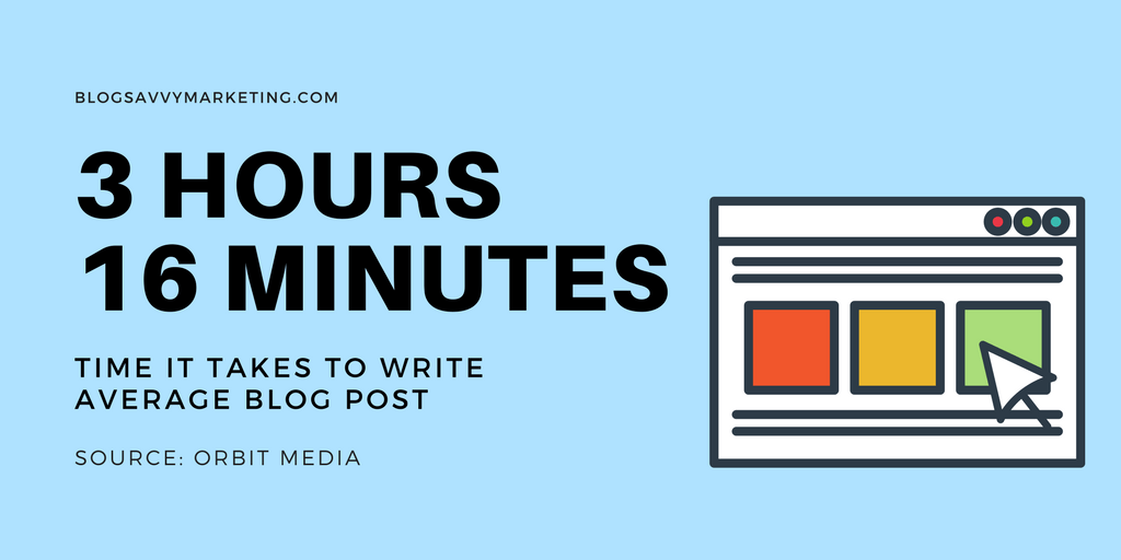 The average blog post takes 3 hours 16 minutes to write (Source: OrbitMedia)