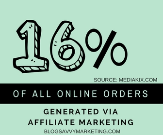 16% Of All Online Orders Are Generated Through Affiliate Marketing