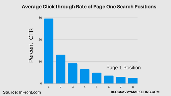 average click through rates for page one positions