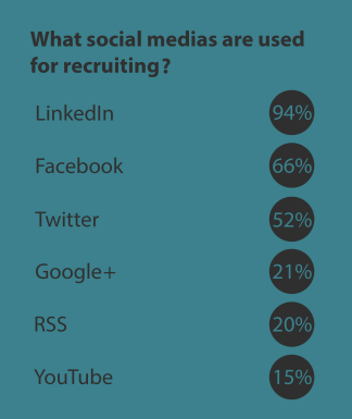 Social Medias used for recruiting