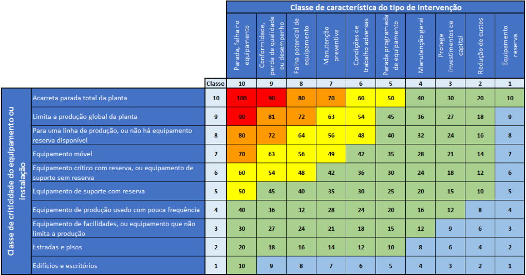 RIME - Ranking Index for Maintenance Expenditure
