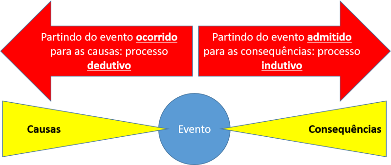 What if: processo indutivo