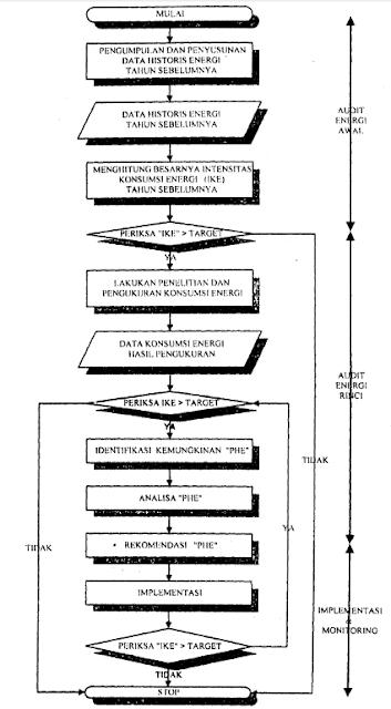 Prosedur Audit Energi pada SNI 03-6196-2000