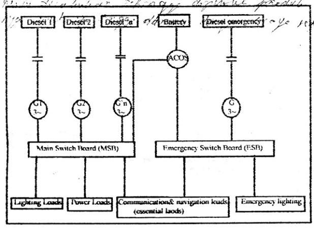 diagram distribusi daya di kapal