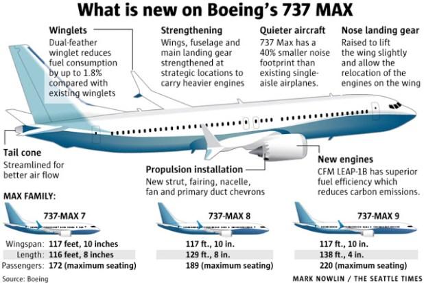 Boeing 737 MAX Seri 8