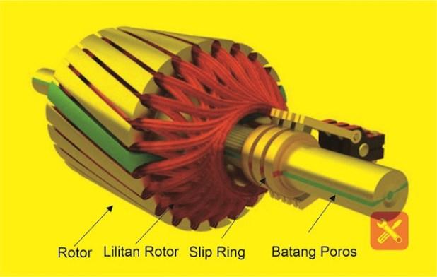 rotor lilit- belitan