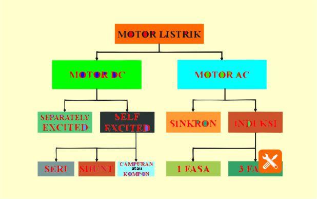 klasifikasi motor listrik