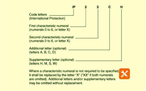 Kode IP atau Ingress Protection (International Protection)