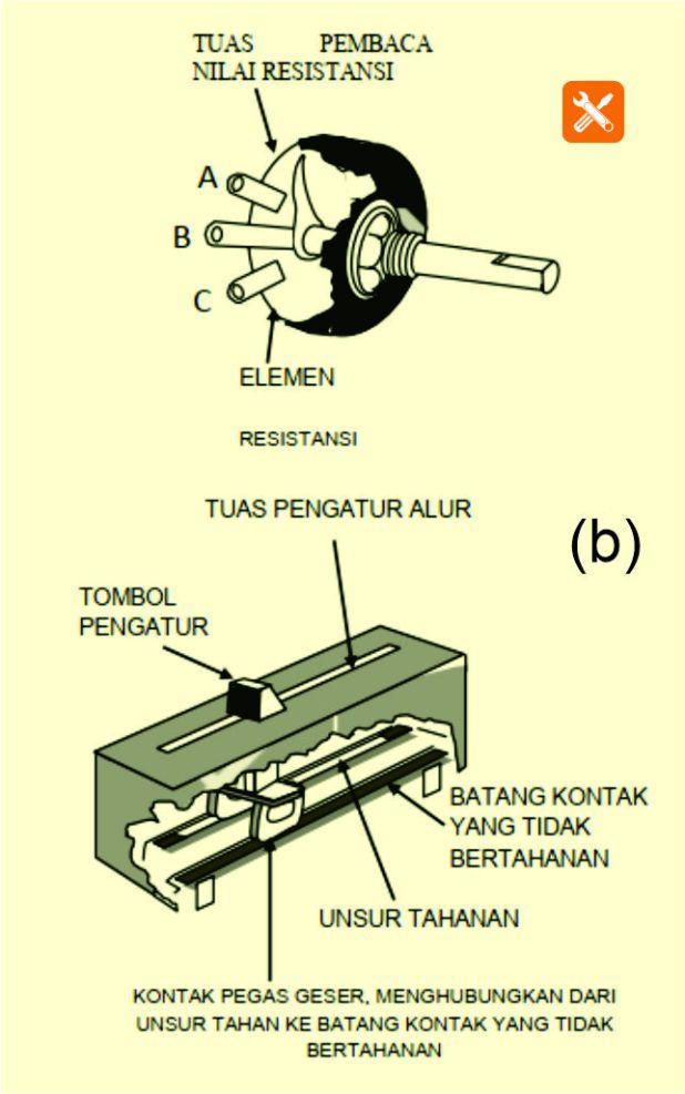 bentuk belahan potensiometer