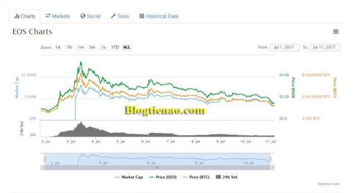 Tỷ giá của đồng tiền ảo EOS coin