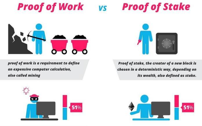 Sự khác biệt giữa Proof of Work (PoW) và Proof of Stake (PoS) là gì?