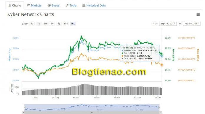 Tỷ giá hiện tại của đồng tiền ảo Kyber Network