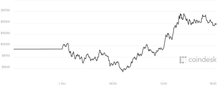 Giá bitcoin hôm nay 2/12 đang nằm vững vàng trên mức giá 10.000 USD