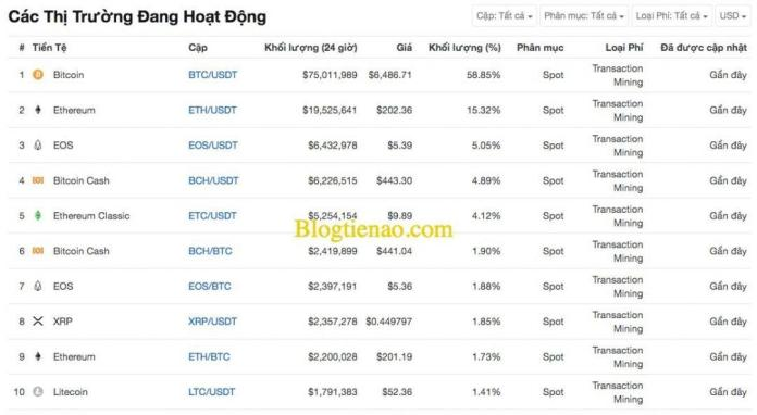 fcoin-market