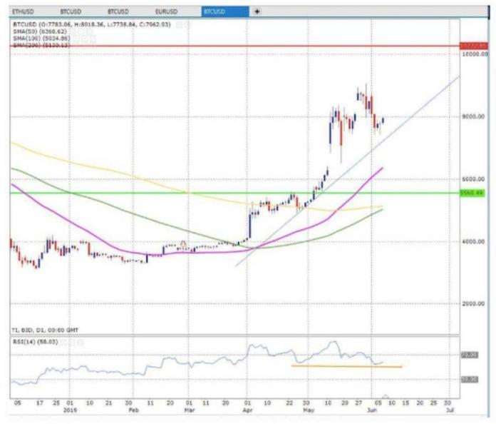 biểu đồ bitcoin , tiền điên tử , phân tich thị trường cryptocurrency